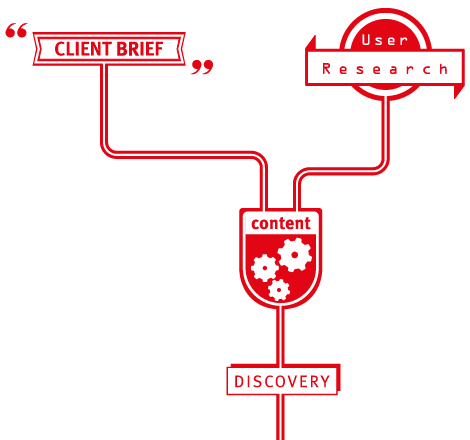 Graphic showing the process of discovery, client brief and user research lead to content generation.