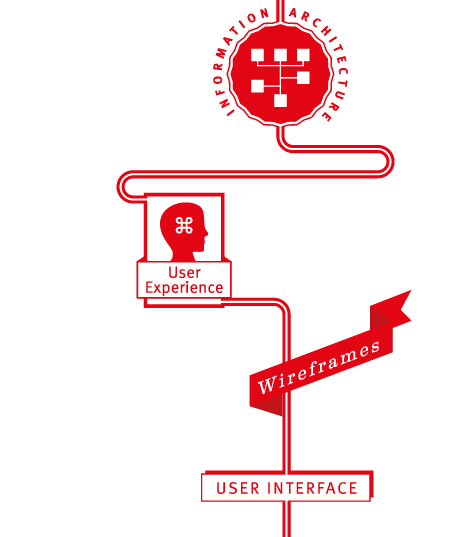 Graphic showing the process creating the user interface. Starting with information architecture, then moving to user experience and wireframes.