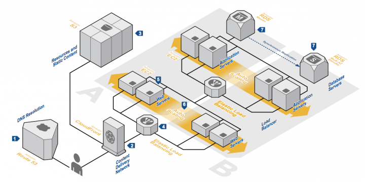 Diagram of a high availability architecture for AWS